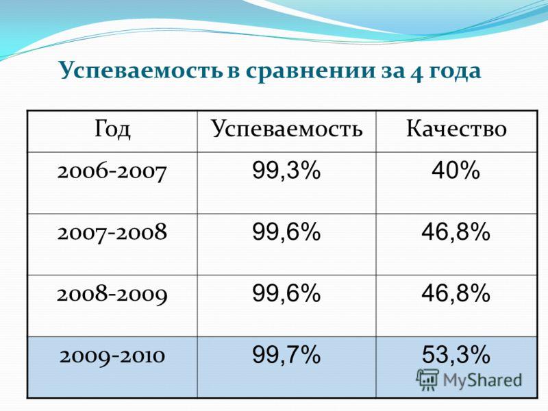 Успеваемость в сравнении за 4 года ГодУспеваемостьКачество 2006-2007 99,3%40% 2007-2008 99,6%46,8% 2008-2009 99,6%46,8% 2009-2010 99,7%53,3%