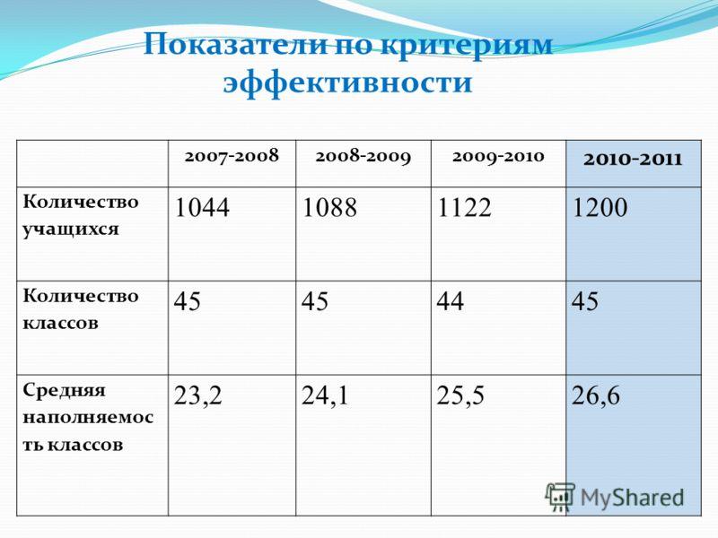 2007-20082008-20092009-2010 2010-2011 Количество учащихся 1044108811221200 Количество классов 45 4445 Средняя наполняемос ть классов 23,224,125,526,6 Показатели по критериям эффективности