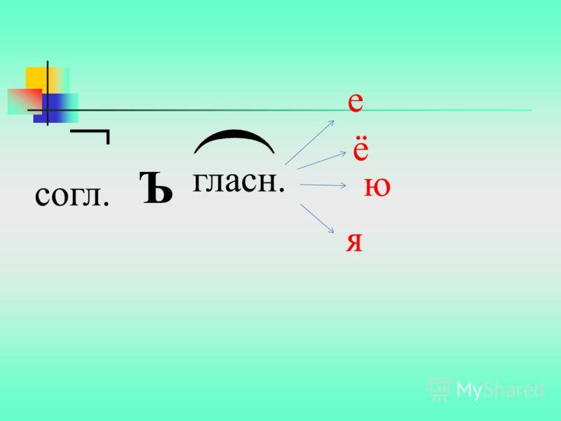 Алгоритм. 1. Рассмотреть слово. 2. Разобрать слово по составу. 3. Определить, есть ли в слове приставка. 4. На какую букву оканчивается? 5. С какой буквы начинается корень? 6.Сформулируйте правило. Если приставка заканчивается на согласную букву, а к