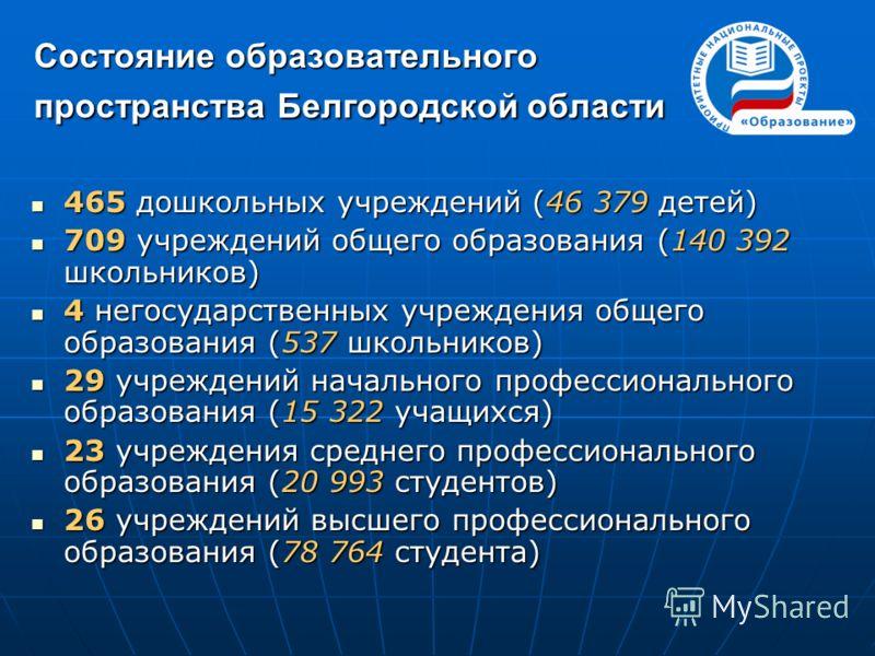 Состояние образовательного пространства Белгородской области 465 дошкольных учреждений (46 379 детей) 465 дошкольных учреждений (46 379 детей) 709 учреждений общего образования (140 392 школьников) 709 учреждений общего образования (140 392 школьнико