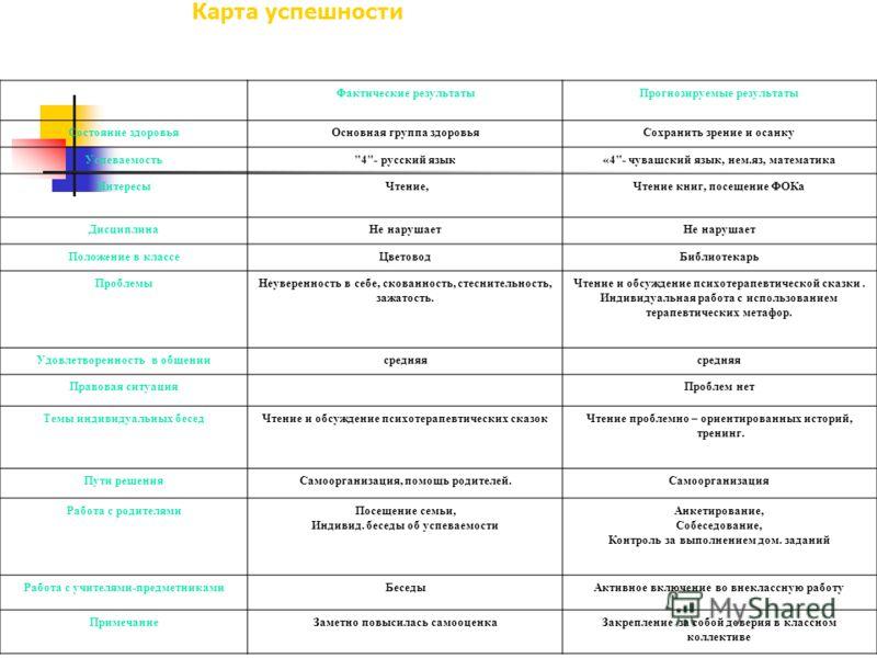 Карта успешности Фактические результатыПрогнозируемые результаты Состояние здоровьяОсновная группа здоровьяСохранить зрение и осанку Успеваемость