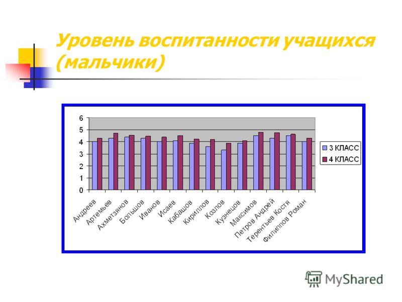 Уровень воспитанности учащихся (мальчики)