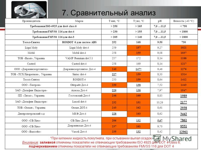 2010г. Тормозная жидкость ROSDOT 6 для систем ABS 6 7. Сравнительный анализ ПроизводительМаркаТ кип, °СТ увл, °СрНВязкость (-40 °С) Требования ISO-4925 для dot4 class 6> 250> 1657,0 …11,5< 750 Требования FMVSS 116 для dot-4> 230> 1557,0 …11,5< 1800 Т