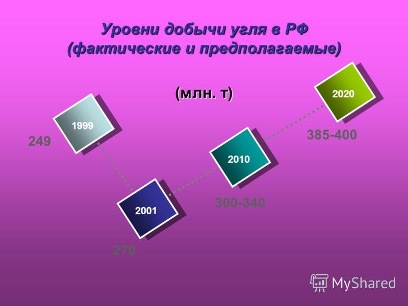 Уровни добычи угля в РФ (фактические и предполагаемые) 385-400 1999 2001 2010 20 (млн. т) 270 300-340 249