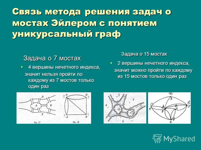 Связь метода решения задач о мостах Эйлером с понятием уникурсальный граф Задача о 7 мостах Задача о 7 мостах 4 вершины нечетного индекса, 4 вершины нечетного индекса, значит нельзя пройти по каждому из 7 мостов только один раз значит нельзя пройти п