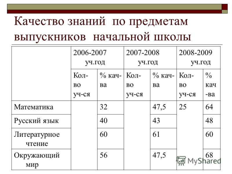 Качество знаний по предметам выпускников начальной школы 2006-2007 уч.год 2007-2008 уч.год 2008-2009 уч.год Кол- во уч-ся % кач- ва Кол- во уч-ся % кач- ва Кол- во уч-ся % кач -ва Математика3247,52564 Русский язык404348 Литературное чтение 606160 Окр