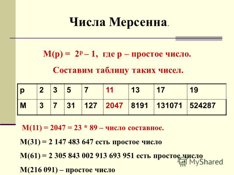 Числа Мерсенна. М(р) = 2 р – 1, где р – простое число. Составим таблицу таких чисел. р235711131719 M373112720478191131071524287 М(11) = 2047 = 23 * 89 – число составное. М(31) = 2 147 483 647 есть простое число М(61) = 2 305 843 002 913 693 951 есть
