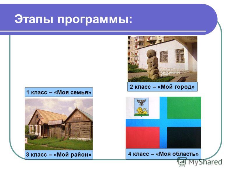 Этапы программы: 1 класс – «Моя семья» 2 класс – «Мой город» 3 класс – «Мой район» 4 класс – «Моя область»