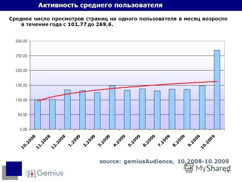 14 Активность среднего пользователя Среднее число просмотров страниц на одного пользователя в месяц возросло в течение года с 101,77 до 269,6. source: gemiusAudience, 10.2008-10.2009
