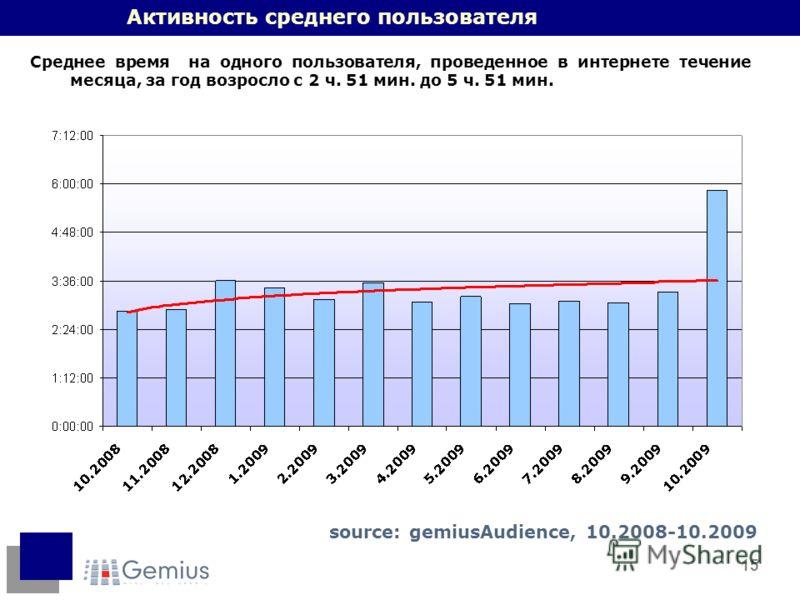15 Активность среднего пользователя Среднее время на одного пользователя, проведенное в интернете течение месяца, за год возросло с 2 ч. 51 мин. до 5 ч. 51 мин. source: gemiusAudience, 10.2008-10.2009