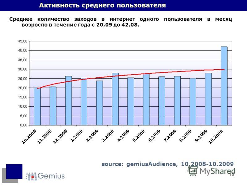 16 Активность среднего пользователя Среднее количество заходов в интернет одного пользователя в месяц возросло в течение года с 20,09 до 42,08. source: gemiusAudience, 10.2008-10.2009