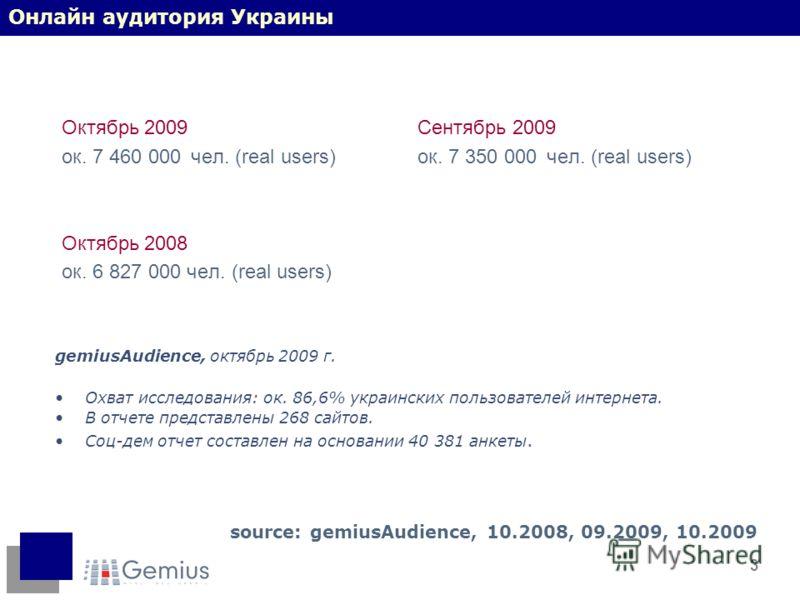 3 Октябрь 2009 ок. 7 460 000 чел. (real users) Октябрь 2008 ок. 6 827 000 чел. (real users) source: gemiusAudience, 10.2008, 09.2009, 10.2009 Сентябрь 2009 ок. 7 350 000 чел. (real users) Онлайн аудитория Украины gemiusAudience, октябрь 2009 г. Охват