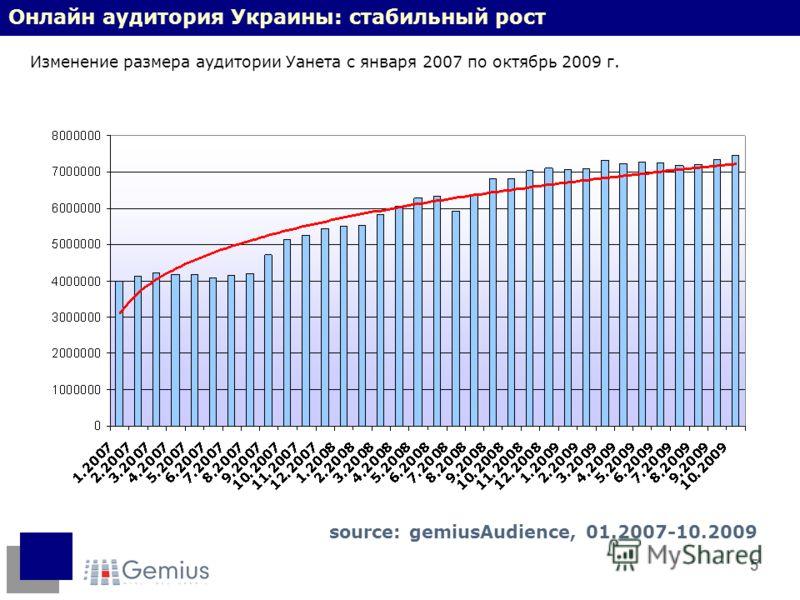 5 Онлайн аудитория Украины: стабильный рост Изменение размера аудитории Уанета с января 2007 по октябрь 2009 г. source: gemiusAudience, 01.2007-10.2009