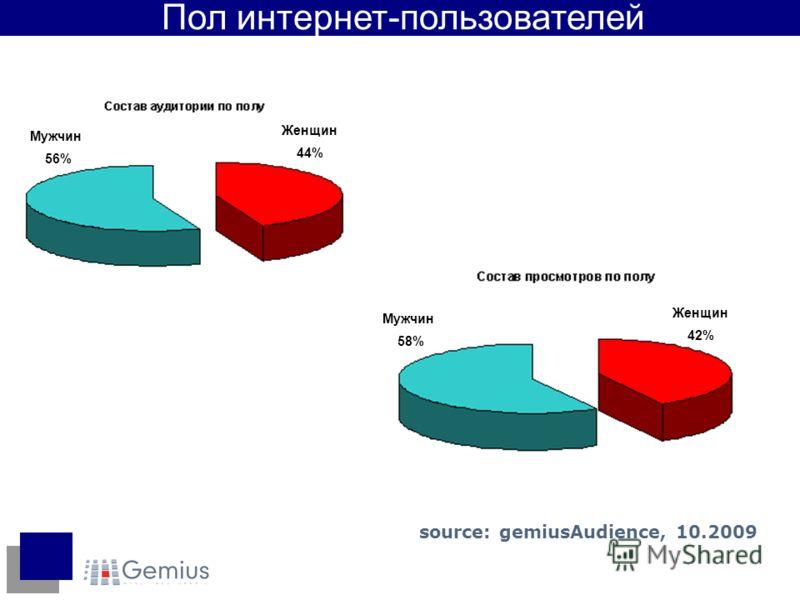 Пол интернет-пользователей Женщин 44% Мужчин 56% Мужчин 58% Женщин 42% source: gemiusAudience, 10.2009