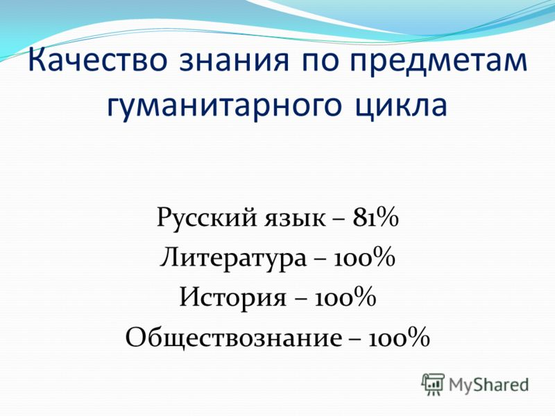 Качество знания по предметам гуманитарного цикла Русский язык – 81% Литература – 100% История – 100% Обществознание – 100%