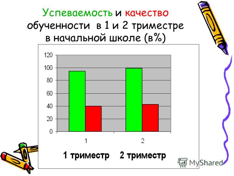 Успеваемость и качество обученности в 1 и 2 триместре в начальной школе (в%)