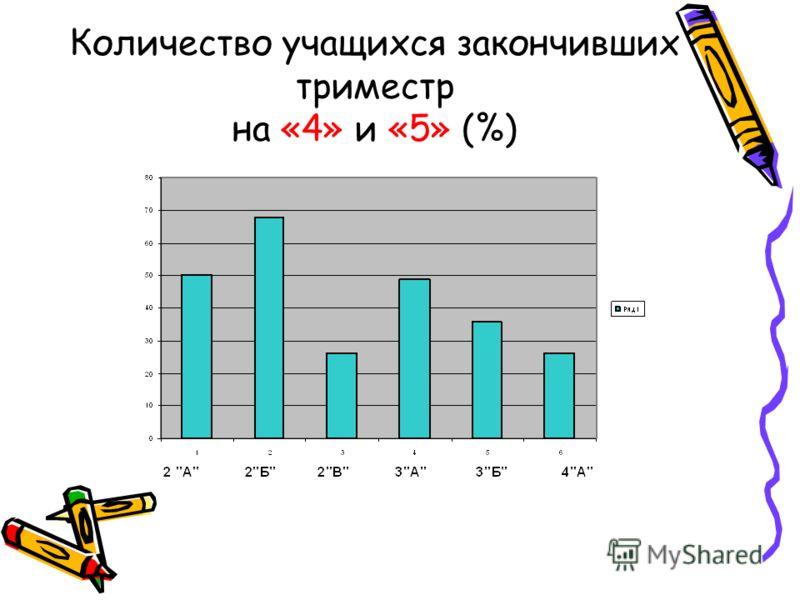 Количество учащихся закончивших триместр на «4» и «5» (%)