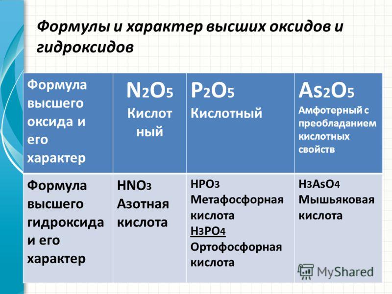 Формулы и характер высших оксидов и гидроксидов Формула высшего оксида и его характер N 2 O 5 Кислот ный P 2 O 5 Кислотный As 2 O 5 Амфотерный с преобладанием кислотных свойств Формула высшего гидроксида и его характер HNO 3 Азотная кислота HPO 3 Мет