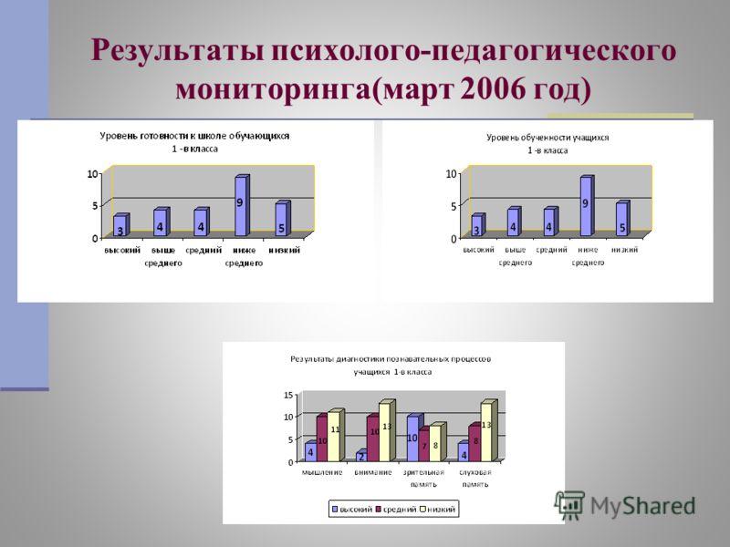 Результаты психолого-педагогического мониторинга(март 2006 год)