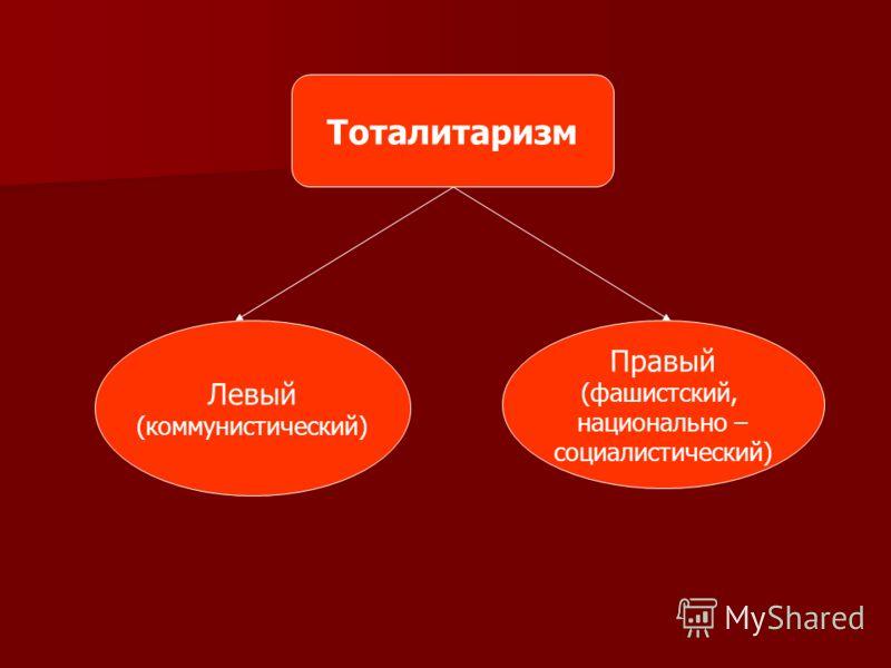 Тоталитаризм Левый (коммунистический) Правый (фашистский, национально – социалистический)