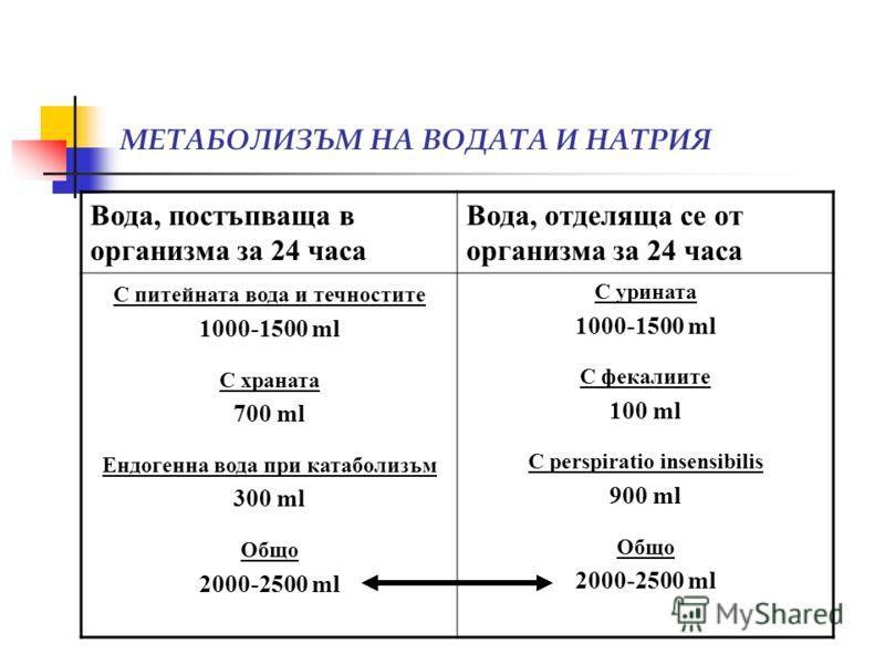 МЕТАБОЛИЗЪМ НА ВОДАТА И НАТРИЯ Вода, постъпваща в организма за 24 часа Вода, отделяща се от организма за 24 часа С питейната вода и течностите 1000-1500 ml С храната 700 ml Ендогенна вода при катаболизъм 300 ml Общо 2000-2500 ml С урината 1000-1500 m