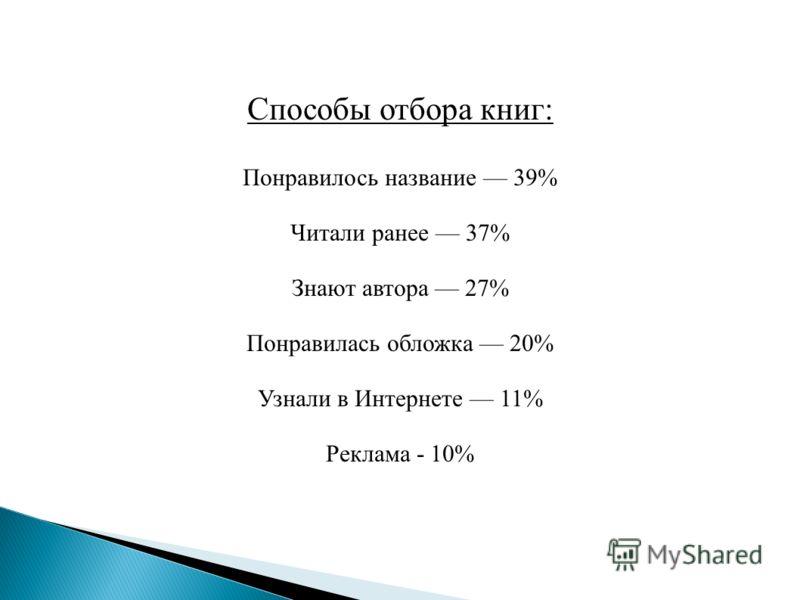 Способы отбора книг: Понравилось название 39% Читали ранее 37% Знают автора 27% Понравилась обложка 20% Узнали в Интернете 11% Реклама - 10%