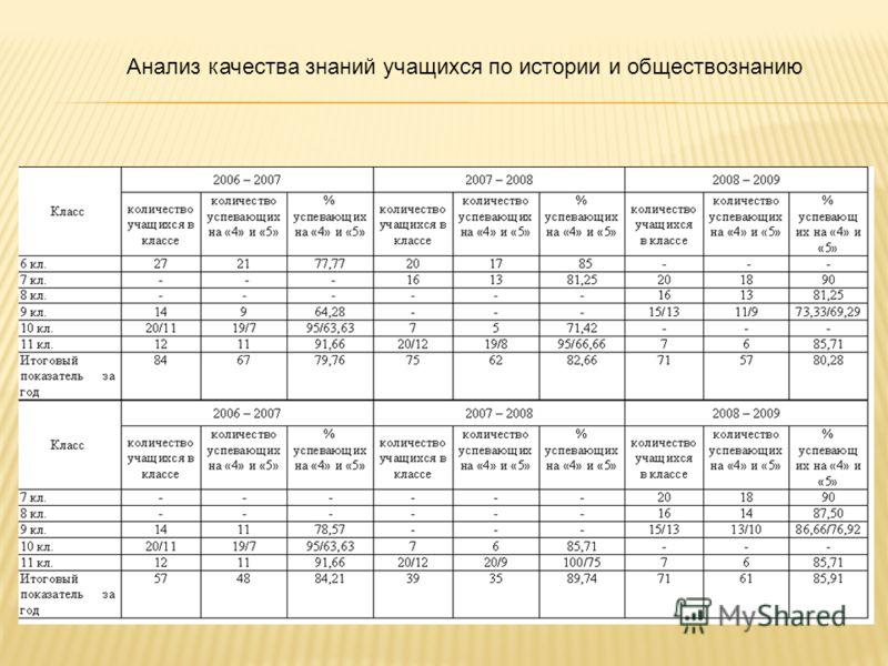 Анализ качества знаний учащихся по истории и обществознанию