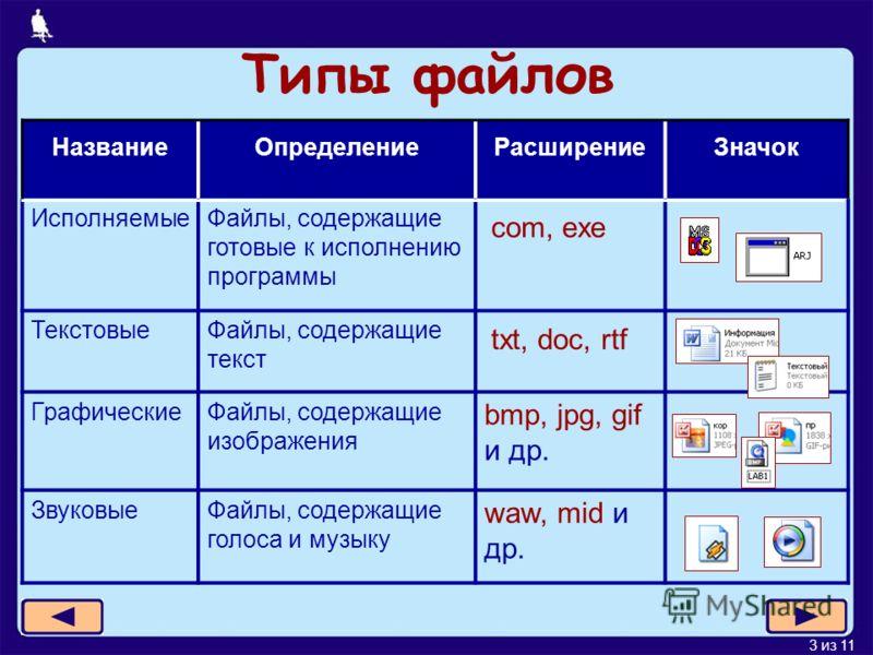 3 из 11 Типы файлов НазваниеОпределениеРасширениеЗначок ИсполняемыеФайлы, содержащие готовые к исполнению программы com, exe ТекстовыеФайлы, содержащие текст txt, doc, rtf ГрафическиеФайлы, содержащие изображения bmp, jpg, gif и др. ЗвуковыеФайлы, со