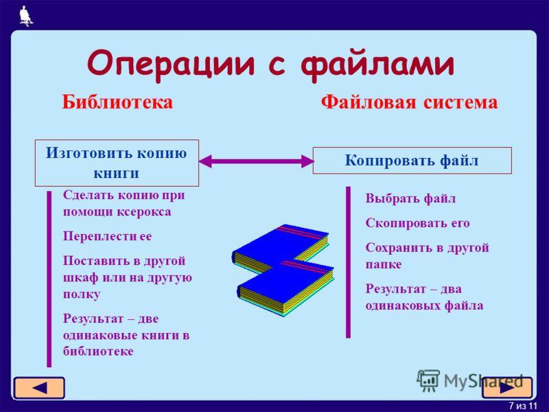 7 из 11 Изготовить копию книги Библиотека Файловая система Копировать файл Сделать копию при помощи ксерокса Переплести ее Поставить в другой шкаф или на другую полку Результат – две одинаковые книги в библиотеке Выбрать файл Скопировать его Сохранит