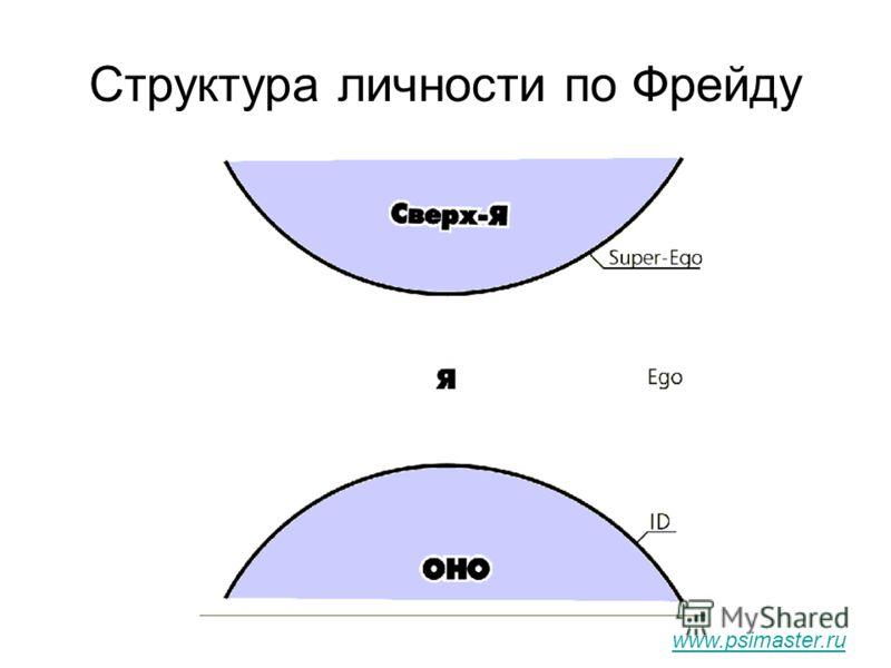 Структура личности по Фрейду www.psimaster.ru