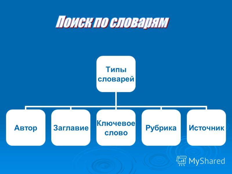 Типы словарей АвторЗаглавие Ключевое слово РубрикаИсточник