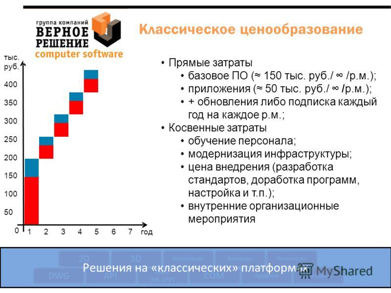 тыс. руб. 400 350 300 250 200 150 100 50 0 1 2 3 4 5 6 7 год Прямые затраты базовое ПО ( 150 тыс. руб./ /р.м.); приложения ( 50 тыс. руб./ /р.м.); + обновления либо подписка каждый год на каждое р.м.; Косвенные затраты обучение персонала; модернизаци
