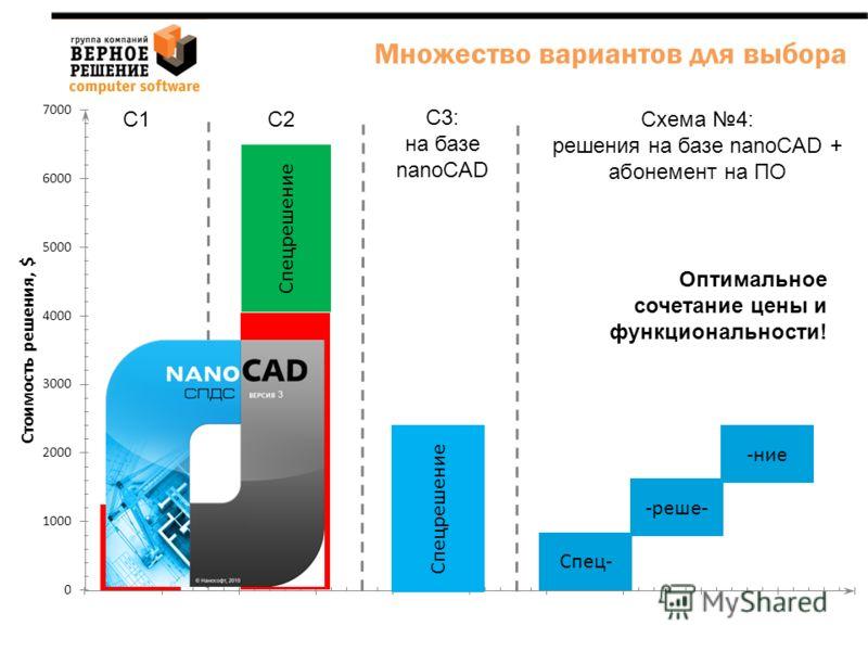 AutoCAD LT AutoCAD Спецрешение Спец- -реше- -ние С1С2 С3: на базе nanoCAD Схема 4: решения на базе nanoCAD + абонемент на ПО Оптимальное сочетание цены и функциональности! Множество вариантов для выбора