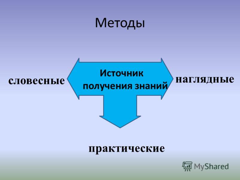 Методы Источник получения знаний словесные наглядные практические