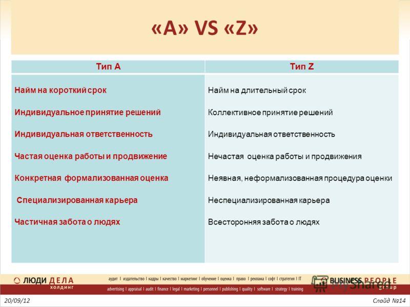 «A» VS «Z» 20/09/12Слайд 14 Тип АТип Z Найм на короткий срок Индивидуальное принятие решений Индивидуальная ответственность Частая оценка работы и продвижение Конкретная формализованная оценка Специализированная карьера Частичная забота о людях Найм