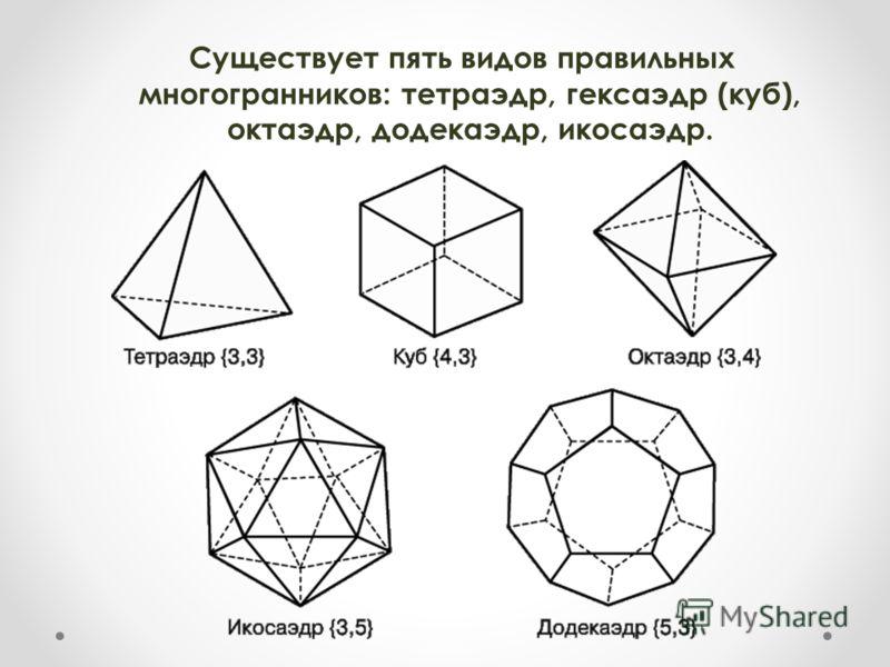 Существует пять видов правильных многогранников: тетраэдр, гексаэдр (куб), октаэдр, додекаэдр, икосаэдр.