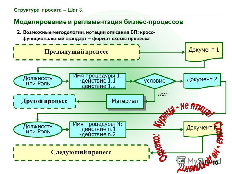 10 Структура проекта – Шаг 3. Моделирование и регламентация бизнес-процессов 2. Возможные методологии, нотации описания БП: кросс- функциональный стандарт – формат схемы процесса Материал нет Другой процесс Документ 1 Предыдущий процесс Имя процедуры