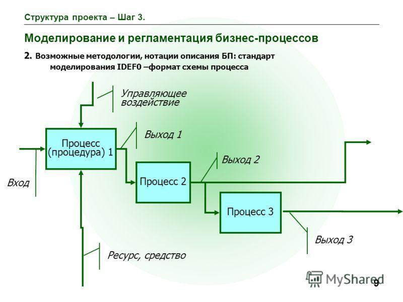 9 Структура проекта – Шаг 3. Моделирование и регламентация бизнес-процессов 2. Возможные методологии, нотации описания БП: стандарт моделирования IDEF0 –формат схемы процесса Процесс (процедура) 1 Процесс 2 Процесс 3 Выход 1 Выход 2 Выход 3 Вход Упра