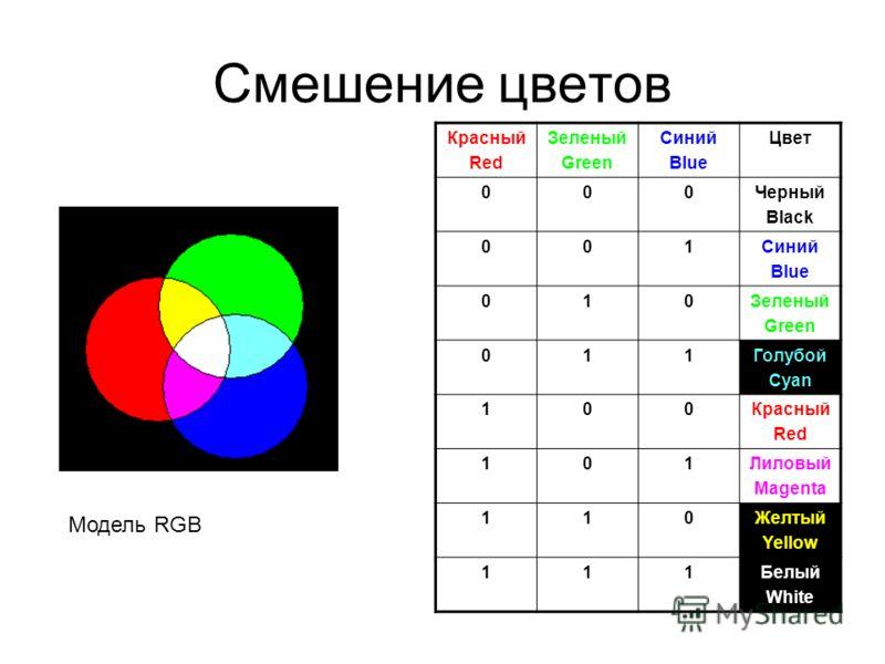 Смешение цветов Красный Red Зеленый Green Синий Blue Цвет 000Черный Black 001Синий Blue 010Зеленый Green 011Голубой Cyan 100Красный Red 101Лиловый Magenta 110Желтый Yellow 111Белый White Модель RGB