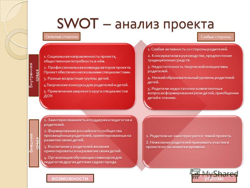 SWOT – анализ проекта 1. Социальная направленность проекта, общественная потребность в нём. 2. Профессиональная команда авторов проекта. Проект обеспечен несколькими специалистами. 3. Разные возрастные группы детей. 4. Творческие конкурсы для родител