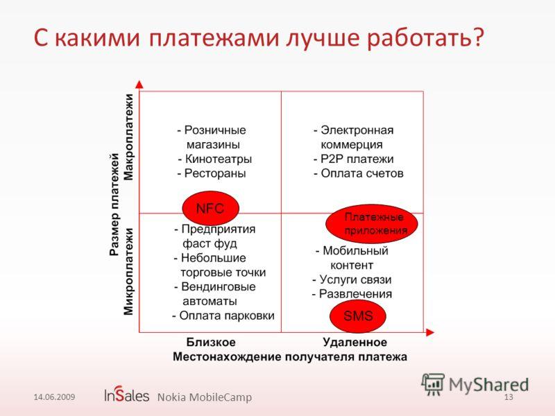 С какими платежами лучше работать? 13 NFC SMS Платежные приложения 14.06.2009 Nokia MobileCamp
