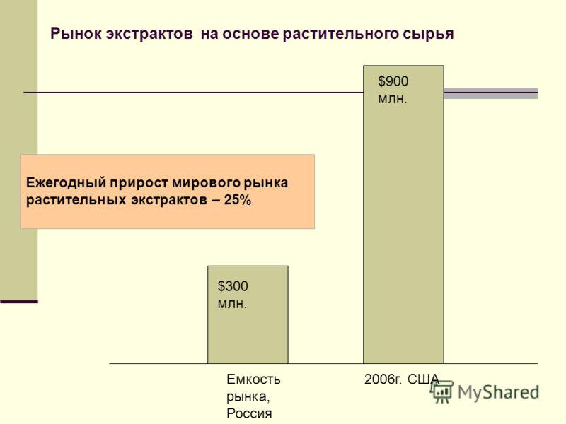 Рынок экстрактов на основе растительного сырья Емкость рынка, Россия 2006г. США $900 млн. $300 млн. Ежегодный прирост мирового рынка растительных экстрактов – 25%