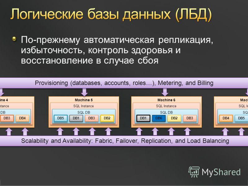 По-прежнему автоматическая репликация, избыточность, контроль здоровья и восстановление в случае сбоя Machine 5 SQL Instance SQL DB DB5 DB1 DB3 DB2 Provisioning (databases, accounts, roles…), Metering, and Billing Machine 6 SQL Instance SQL DB DB1 DB