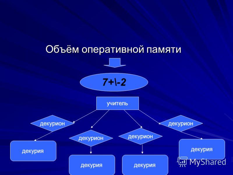 Объём оперативной памяти 7+\-2 учитель декурион декурия