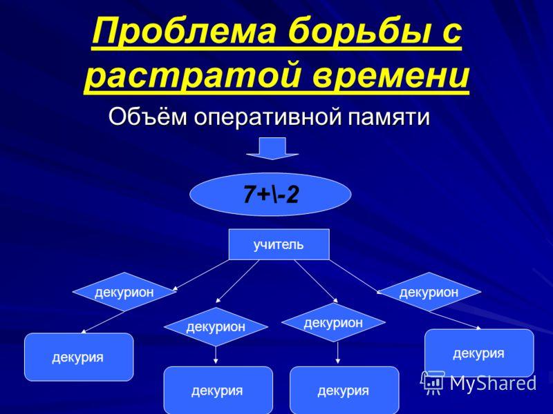 Проблема борьбы с растратой времени Объём оперативной памяти 7+\-2 учитель декурион декурия