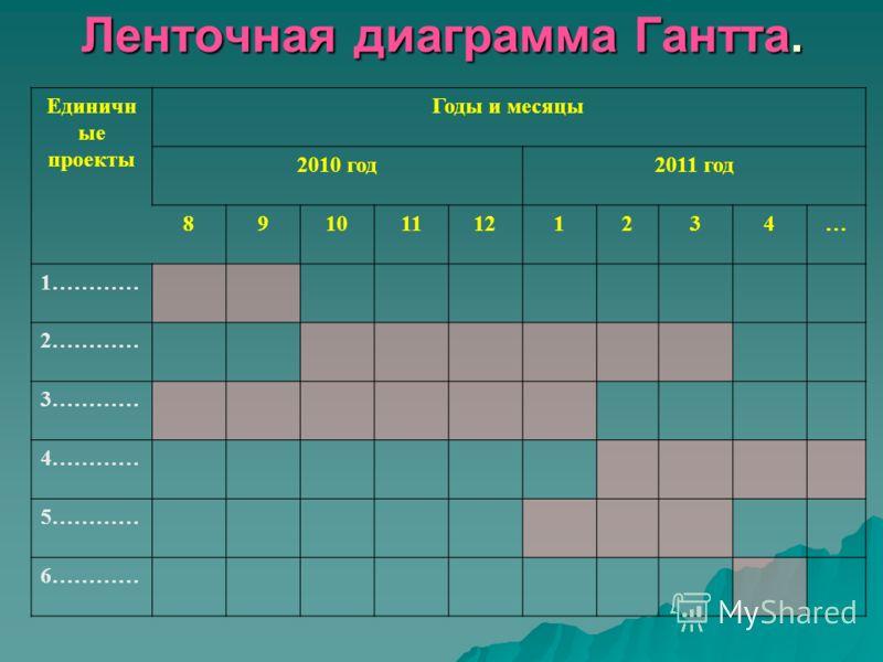 Ленточная диаграмма Гантта. Единичн ые проекты Годы и месяцы 2010 год2011 год 891011121234… 1………… 2………… 3………… 4………… 5………… 6…………