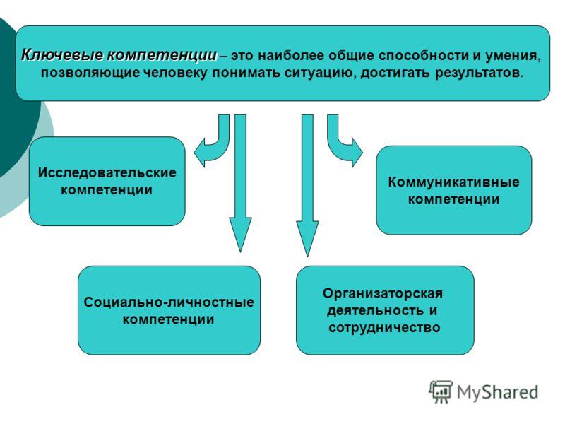 Исследовательские компетенции Социально-личностные компетенции Коммуникативные компетенции Организаторская деятельность и сотрудничество Ключевые компетенции Ключевые компетенции – это наиболее общие способности и умения, позволяющие человеку понимат