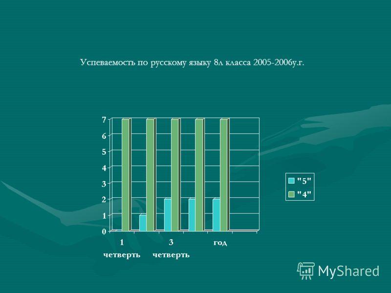 Успеваемость по русскому языку 8л класса 2005-2006у.г.