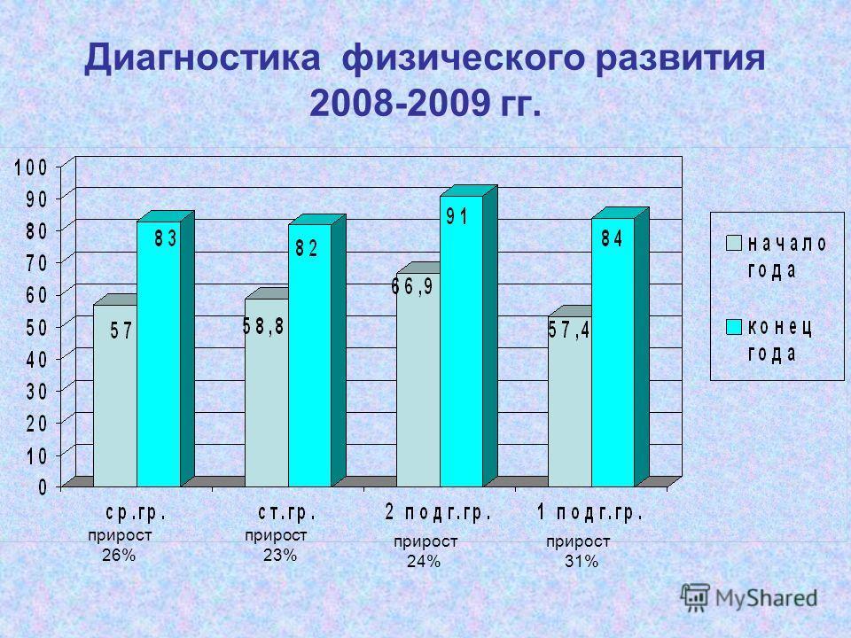 Диагностика физического развития 2008-2009 гг. прирост 26% прирост 23% прирост 24% прирост 31%