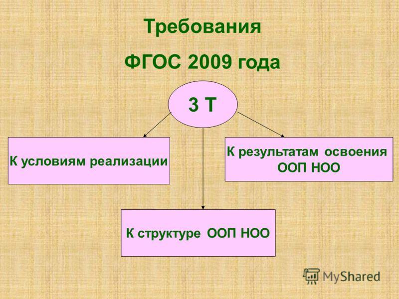 Требования ФГОС 2009 года 3 Т К условиям реализации К структуре ООП НОО К результатам освоения ООП НОО